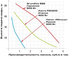 http://www.rmnt.ru/pictures/electro/150604/nasos_5.jpg