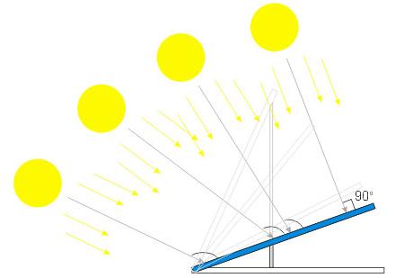 Схема расчета угла наклона солнечной панели в зависимости от времени года Солнечные батареи устанавливаются с...