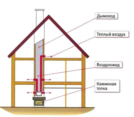 Домовая централизованная