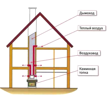 Отопление на даче своими руками схема