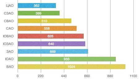 Рейтинг Московских административных округов по количеству краж
