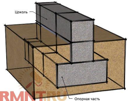 Как определиться с фундаментом: поэтапная инструкция