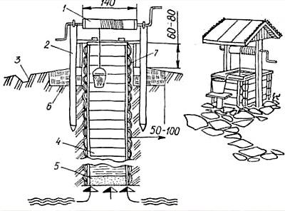 Как установить деревянный сруб колодца
