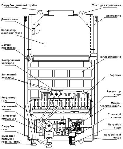 Технические данные колонки газовые водогрейные фирмы NECKAR.