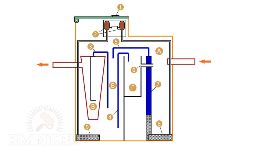 Схема станции биологической очистки