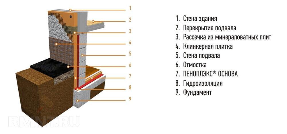 Схема теплоизоляции цоколя и первых этажей зданий