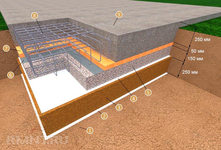 как делать фундамент плиту