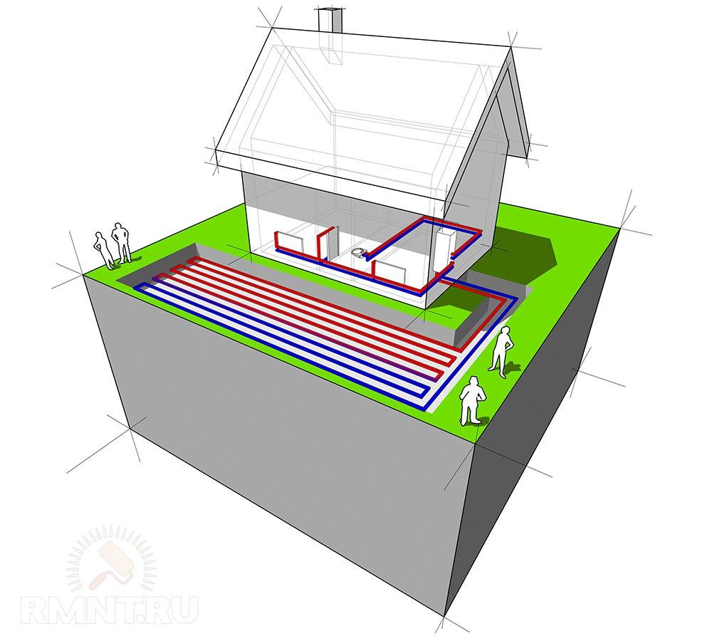 Геотермальное отопление с горизонтальным теплосборником