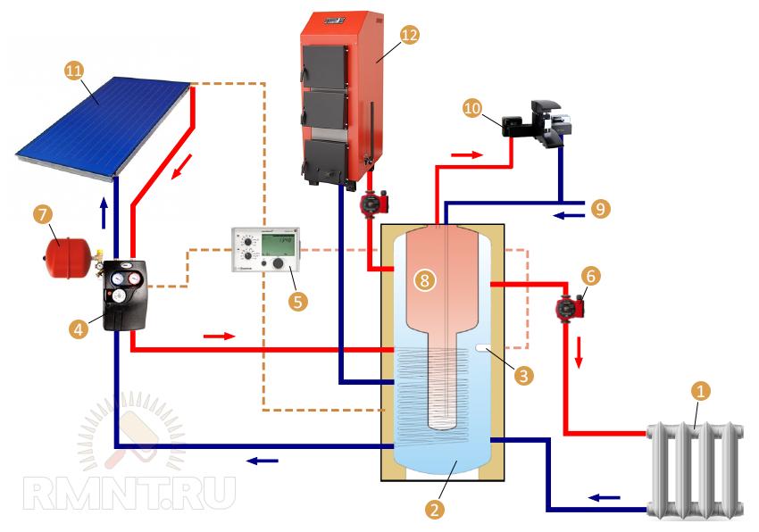 Cолнечный коллектор в системе отопления