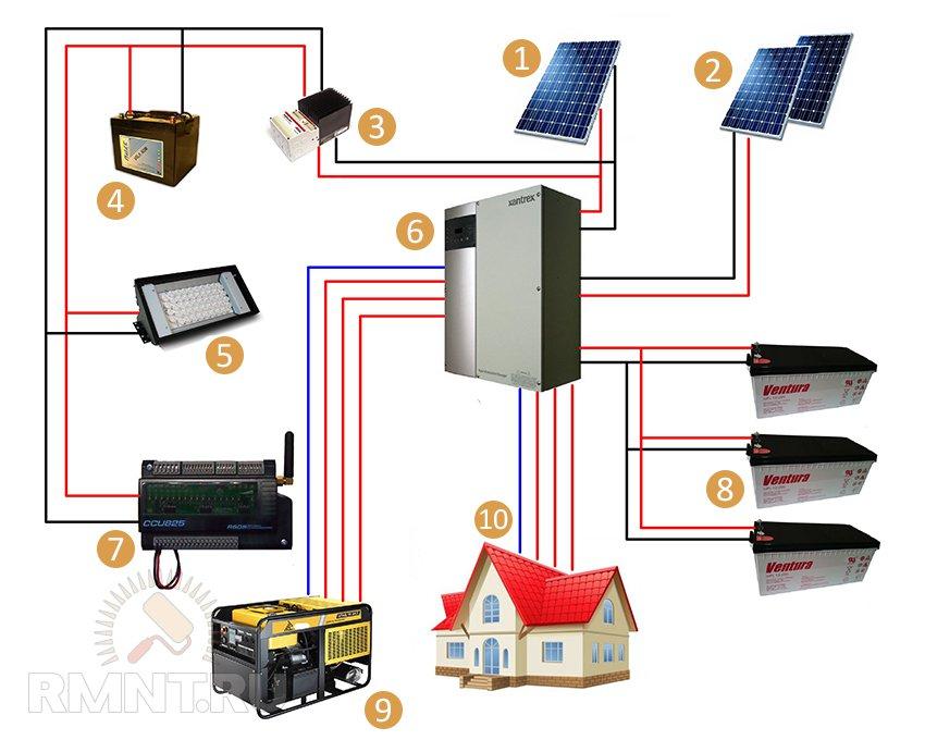 Солнечные батареи для дома. Применение и схемы подключения