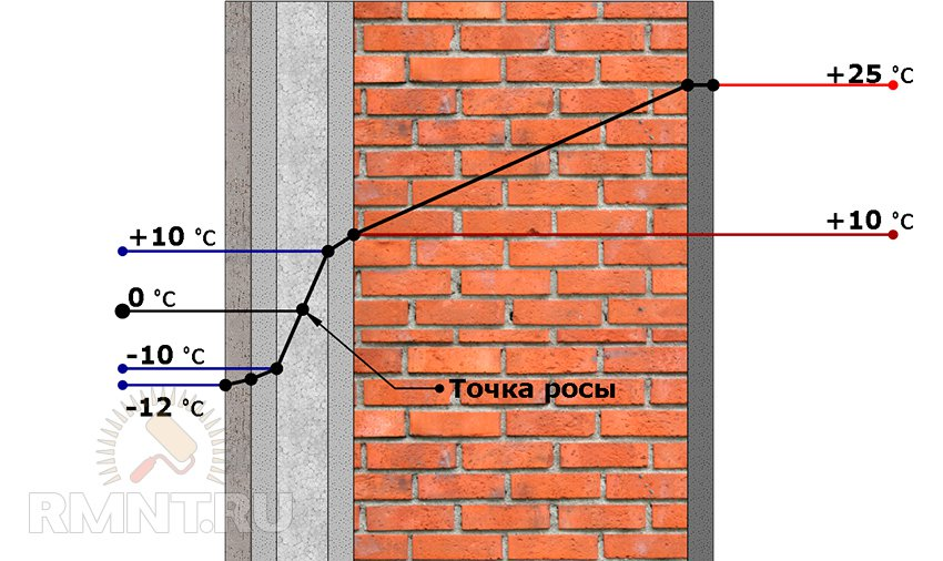 Технология мокрый фасад выбор утеплителя