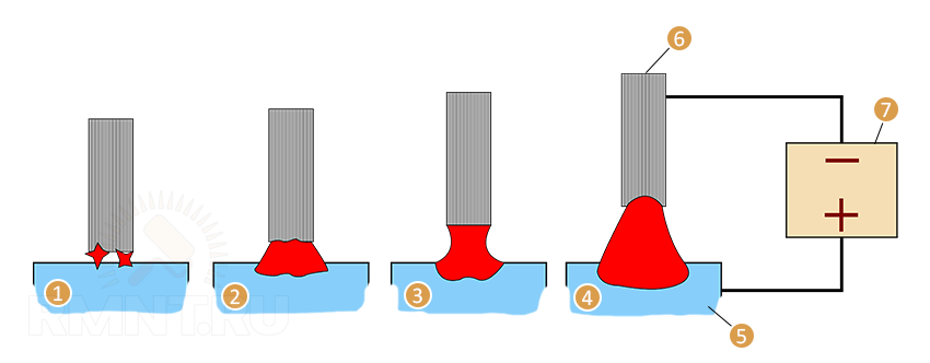 Схема возникновения сварочной дуги