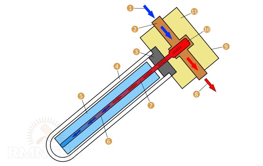 Конструкция вакуумного коллектора