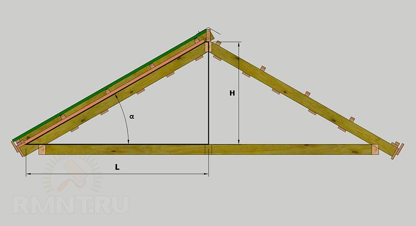 Расчет кровли: как посчитать угол наклона крыши, длину стропил и площадь кровельного материала
