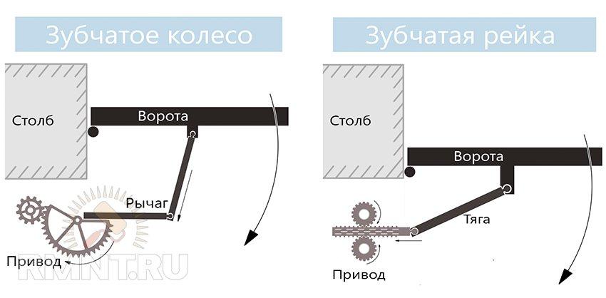 Привод распашных ворот: изготовление и монтаж своими руками