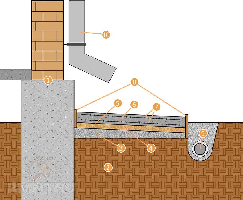 толщина отмостки из бетона вокруг частного дома