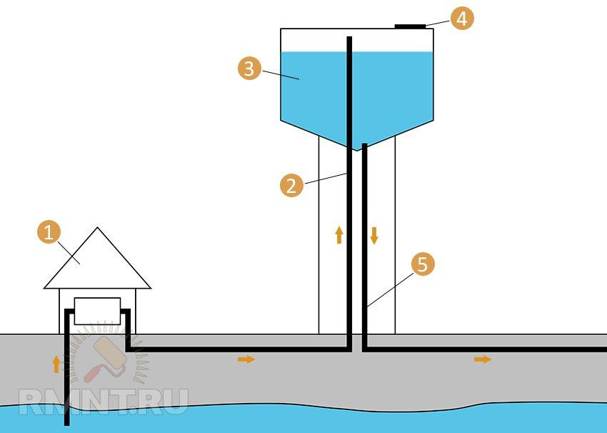 Автоматика для водонапорной башни видео