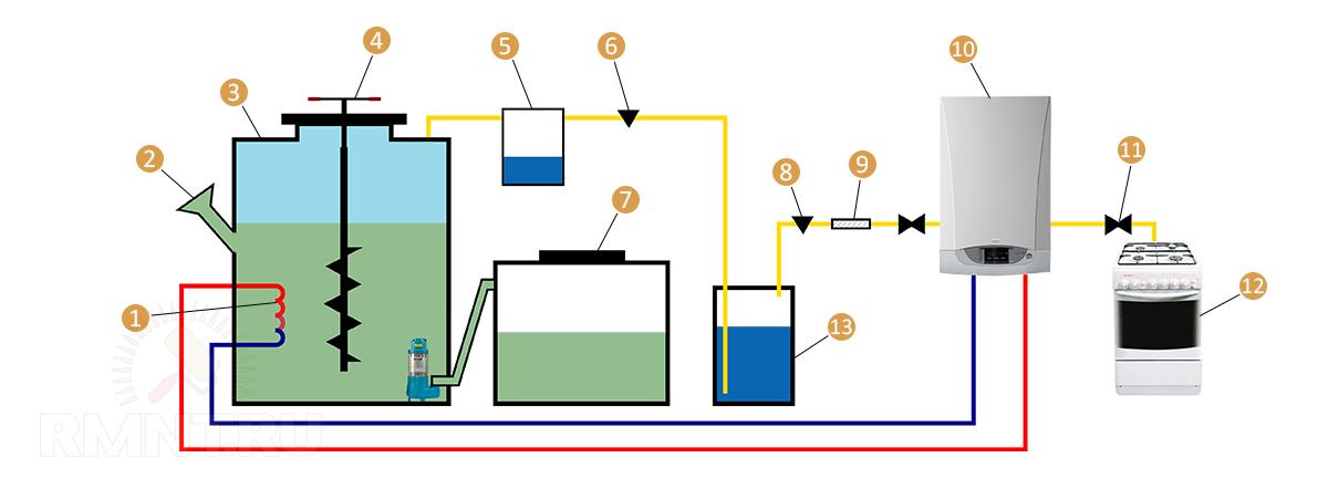 Принципиальная схема биогазовой установки