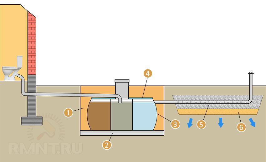 Схема монтажа трехкамерного септика с фонм фильтрации
