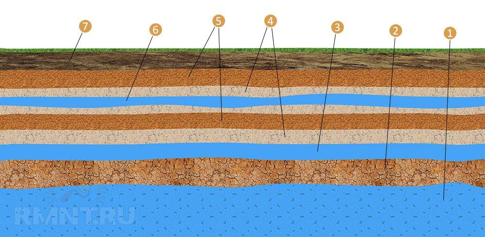 Расположение водоносных слоёв