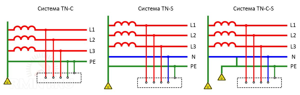 Система заземления TN-C, TN-S, TN-C-S