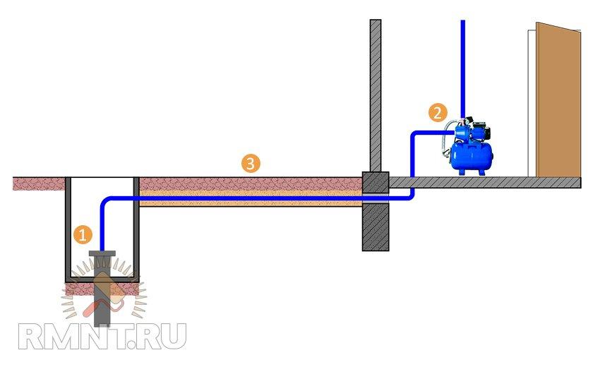 Как правильно подключить насосную станцию к колодцу