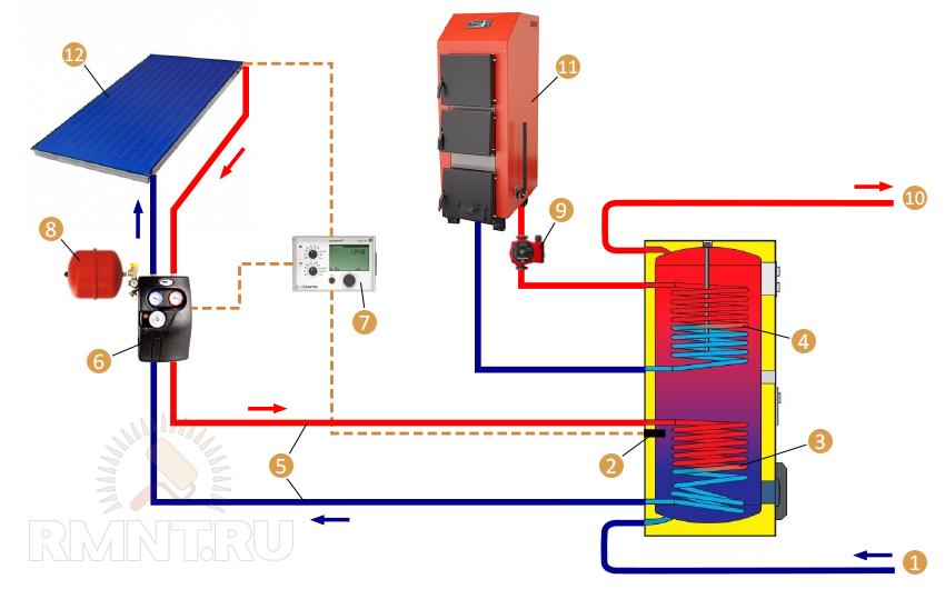 Комбинированная система отопления с солнечным коллектором