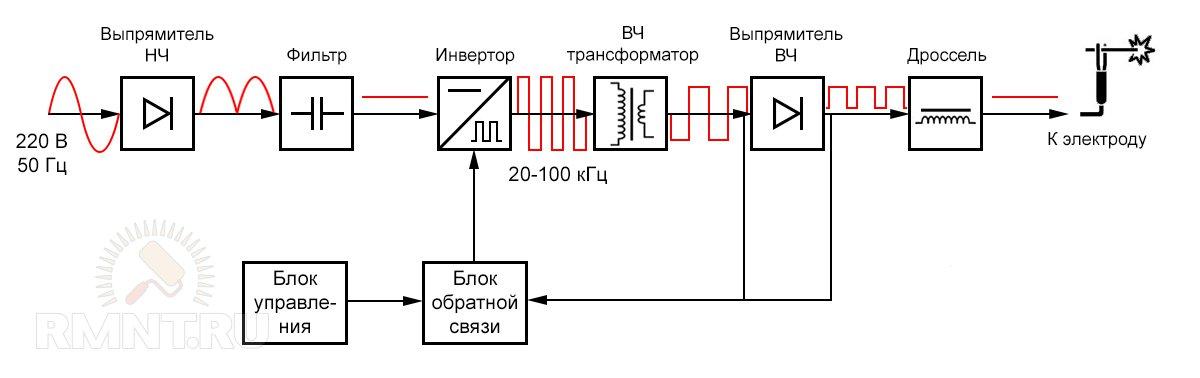 Функциональная схема сварочного инвертора