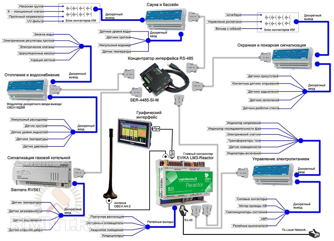 Дистанционное управление электропитанием