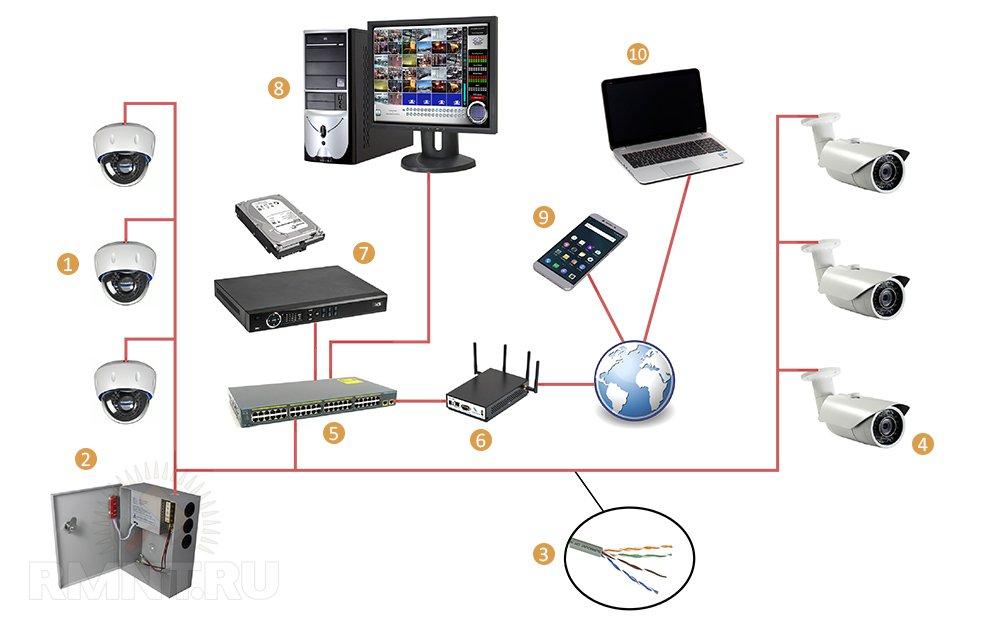Системы видеонаблюдения установка своими руками 48