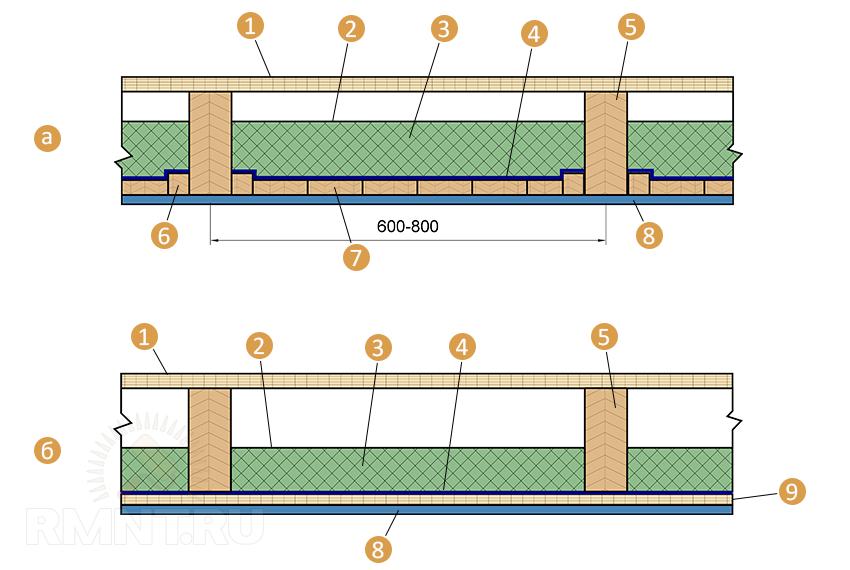 Крыши ремонту составление по сметы