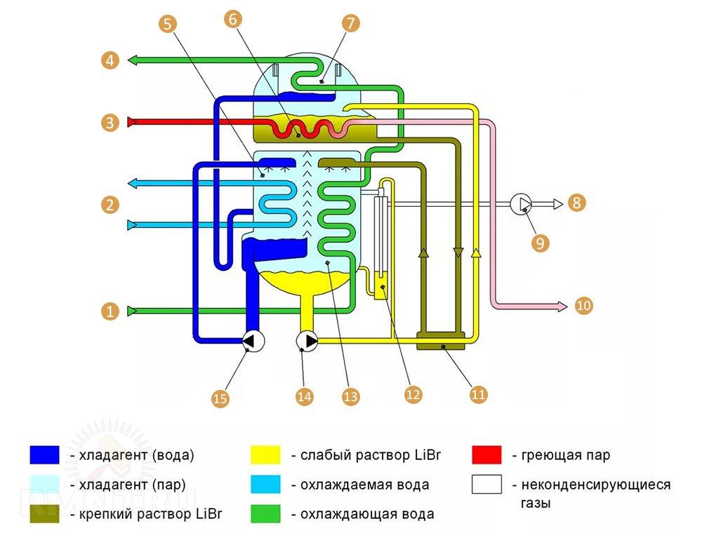 Принципиальная схема абсорбционного теплового насоса