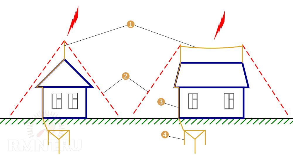 Схема устройства молниеотвода
