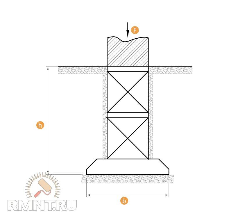 Фундамент для пристройки к дому