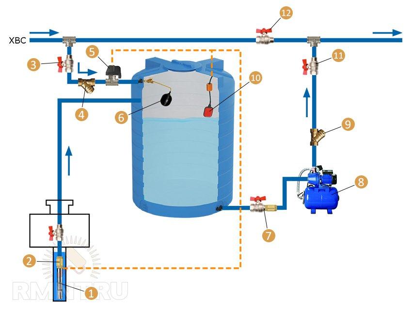 1 — скважинный насос;