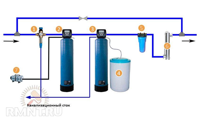 Как правильно установить и обслуживать систему водоподготовки частного дома