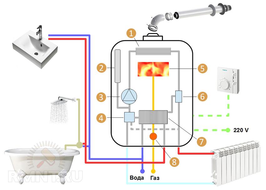 Как выбрать системы отопления