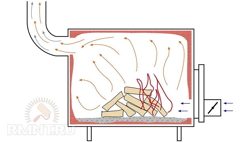 Как сделать буржуйку длительного горения своими руками