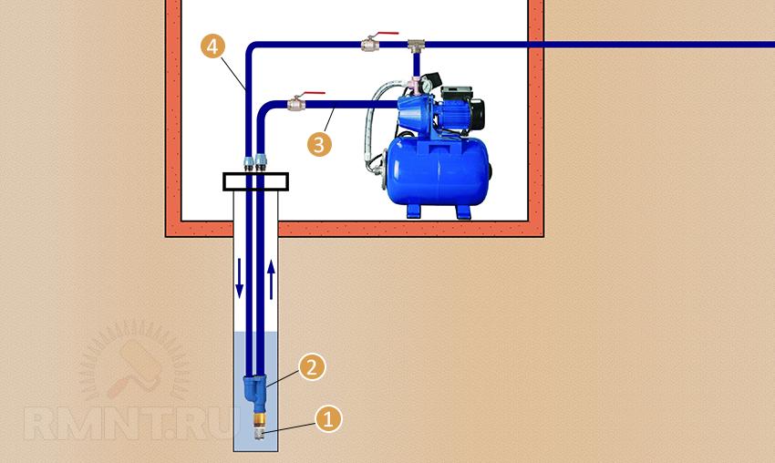 Подключение насосной станции к скважине