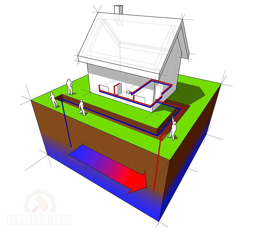 Геотермальное отопление открытого типа