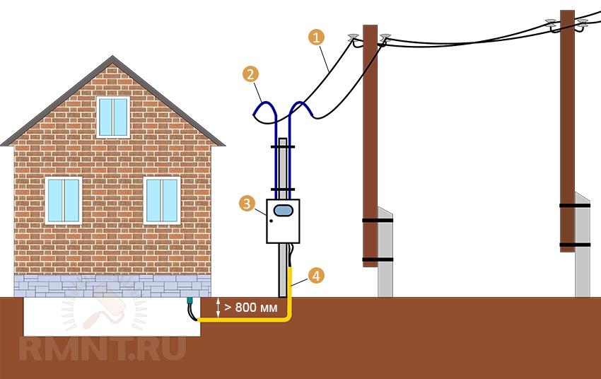 Подземный ввод электричества в дом