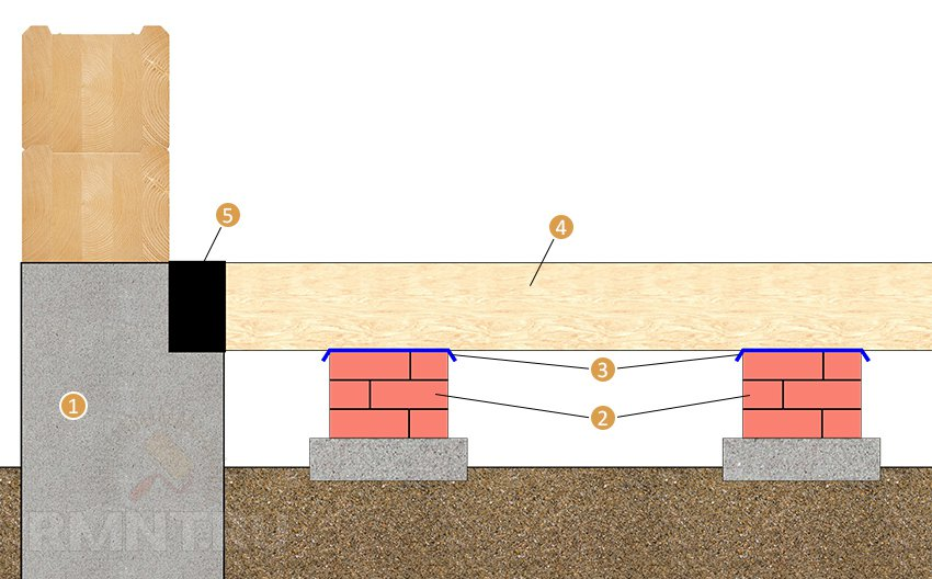 Укладка лаг деревянного пола