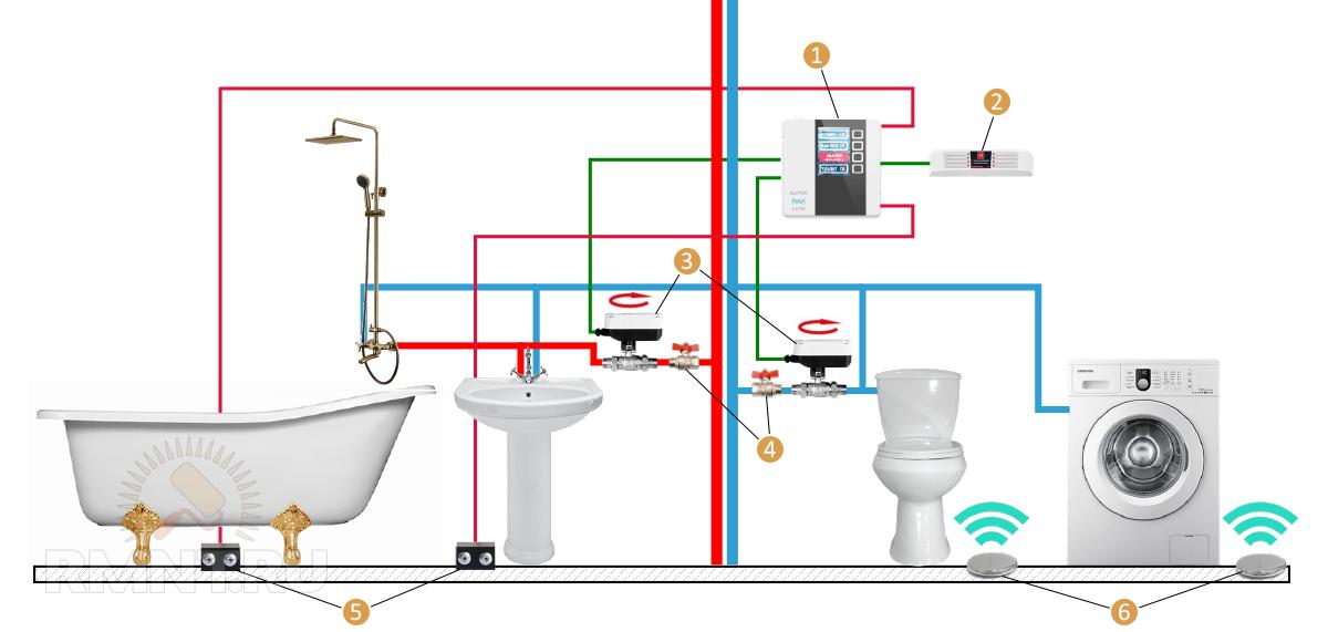 Принципиальная схема защиты от протечек воды