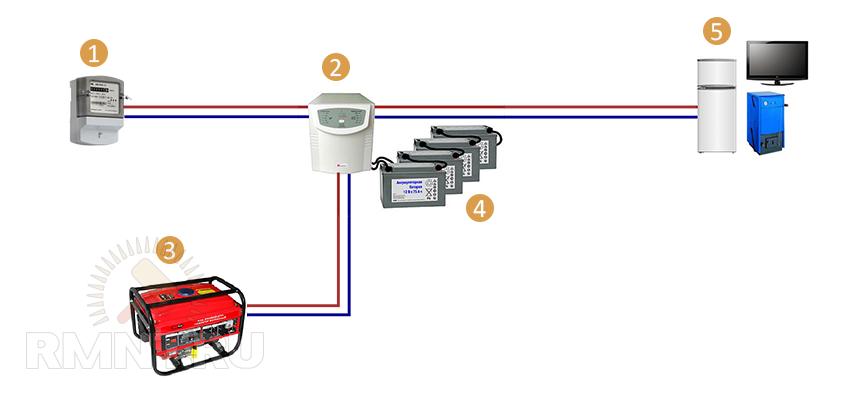 Резервное электроснабжение дома