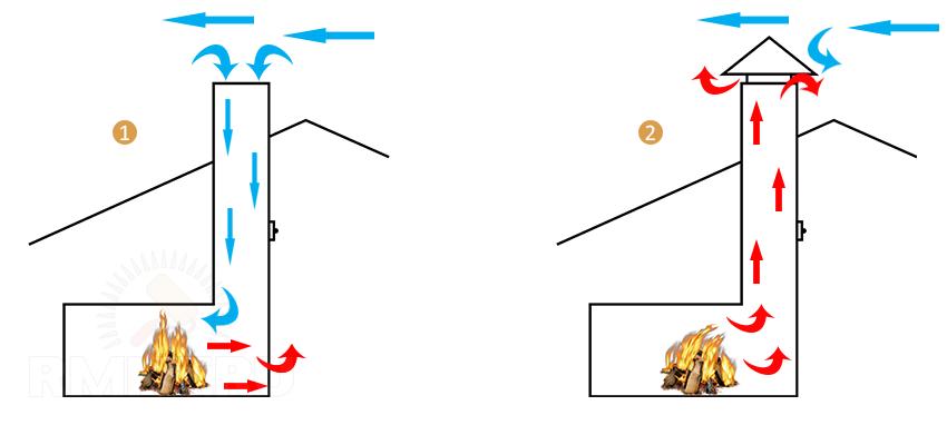 Обратная и нормальная тяга в дымоходе