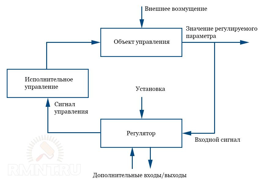 Принципиальная схема GSM-управления