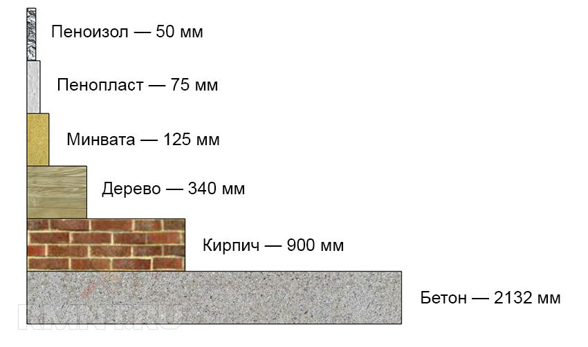 Утепление потолка балкона изнутри пошаговая инструкция