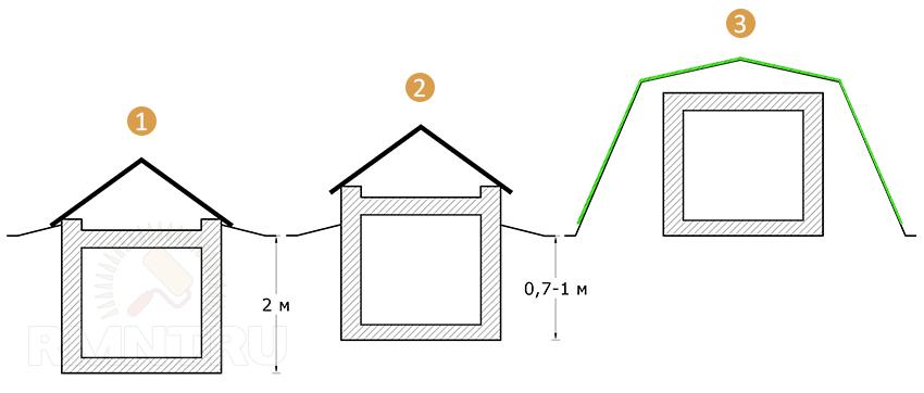 Как сделать погреб с вентиляцией на даче своими руками