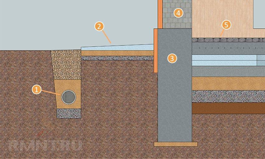 бетонные полы по грунту в частном доме