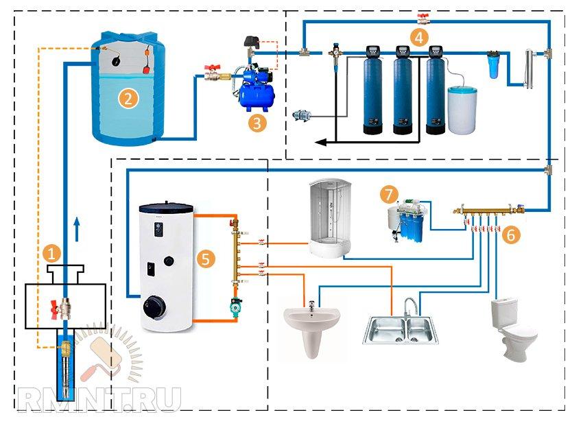 Водоснабжение Схема водопровода частного дома из скважины